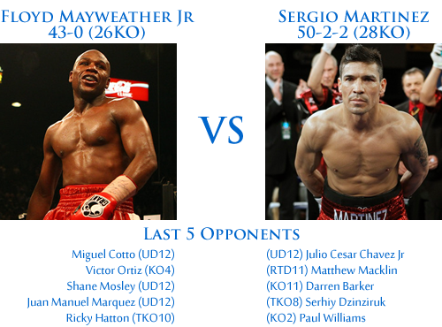 mayweather vs martinez dream fight
