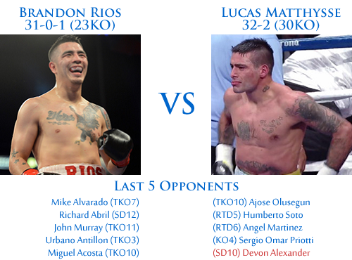 rios vs matthyse dream fight