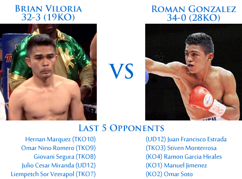 viloria vs gonzalez dream fight